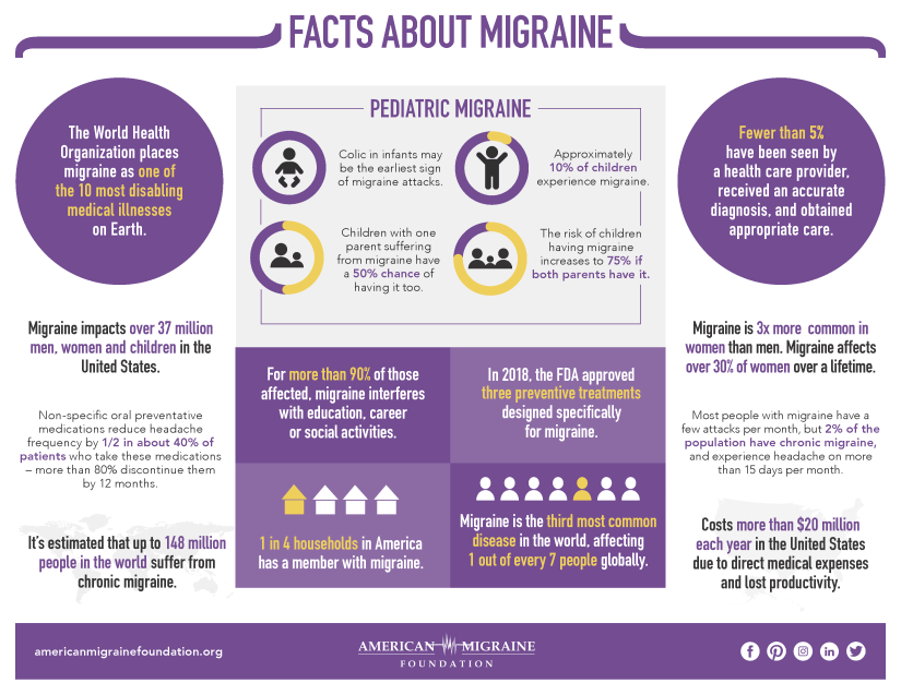Facts About Migraine infographic from American Migraine Foundation